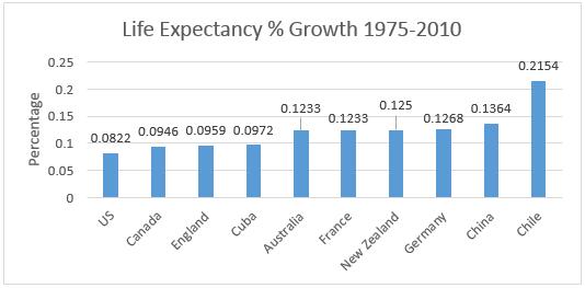 2015_10_12 life expectancy growth