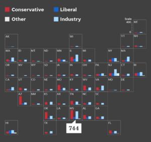 Model Bills Per 50 States